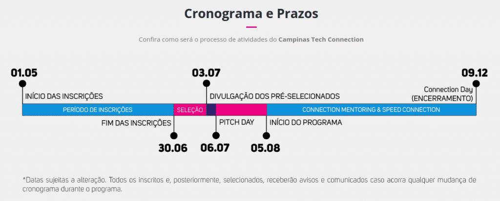 Campinas Tech Startups