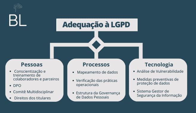 Adequação à LGPD